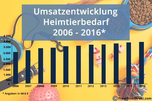 Umsatzentwicklung Heimtierbedarf 2016 - 2016   FranchiseDirekt.com