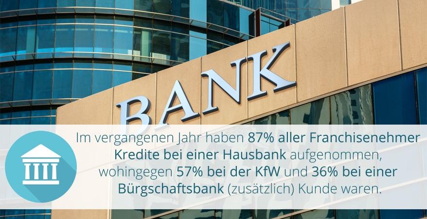 Im vergangenen Jahr haben 87% aller Franchisenehmer Kredite bei einer Hausbank-1