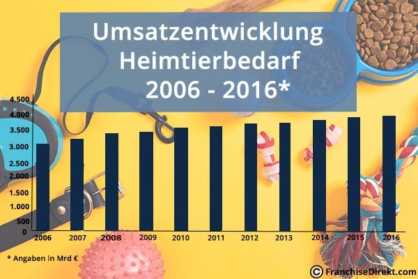 Umsatzentwicklung Heimtierbedarf 2016 - 2016 | FranchiseDirekt.com
