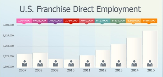 U.S. Franchise Direct Employment-1