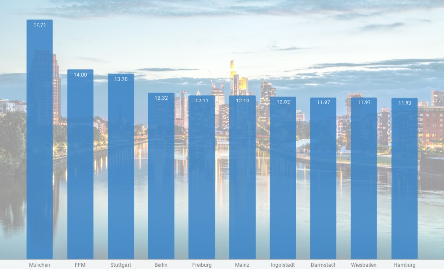 immo marktstudie statistik