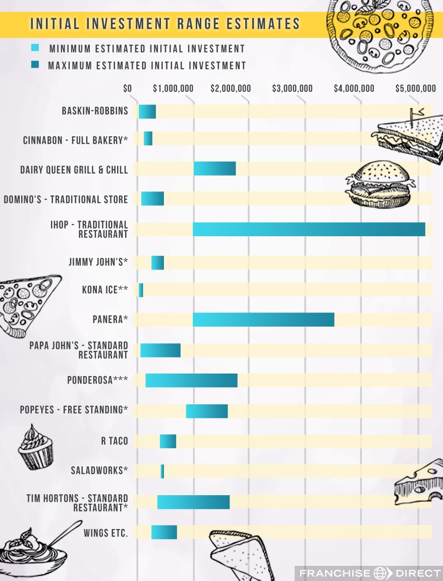 Food Franchise Industry Report 2016   FranchiseDirect.com