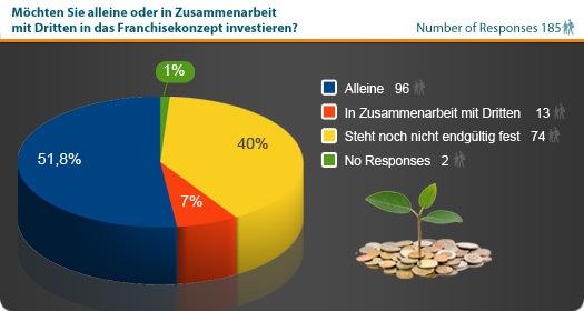Statistik Franchising-Investition.jpg