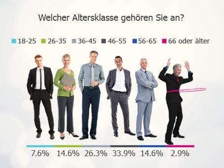 Aus welcher Altersklasse kommen die meisten Franchisenehmer?