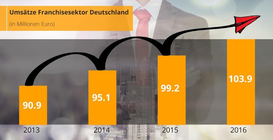 Umsätze Franchisesektor Deutschland