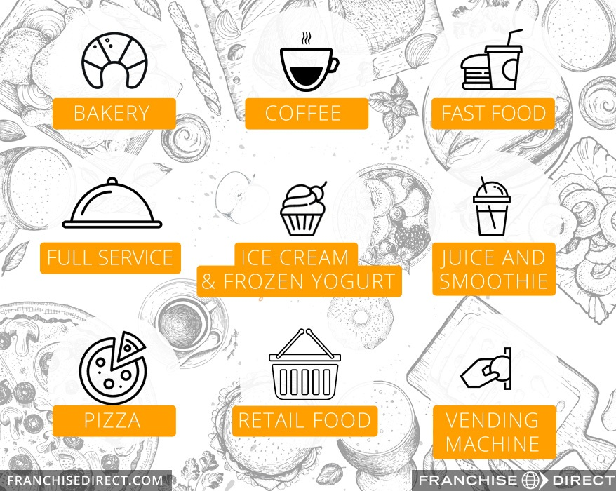 Food Franchise Report 2018   FranchiseDirect com