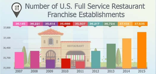 Number of U.S. Full Service Restaurant Franchise Establishments-1