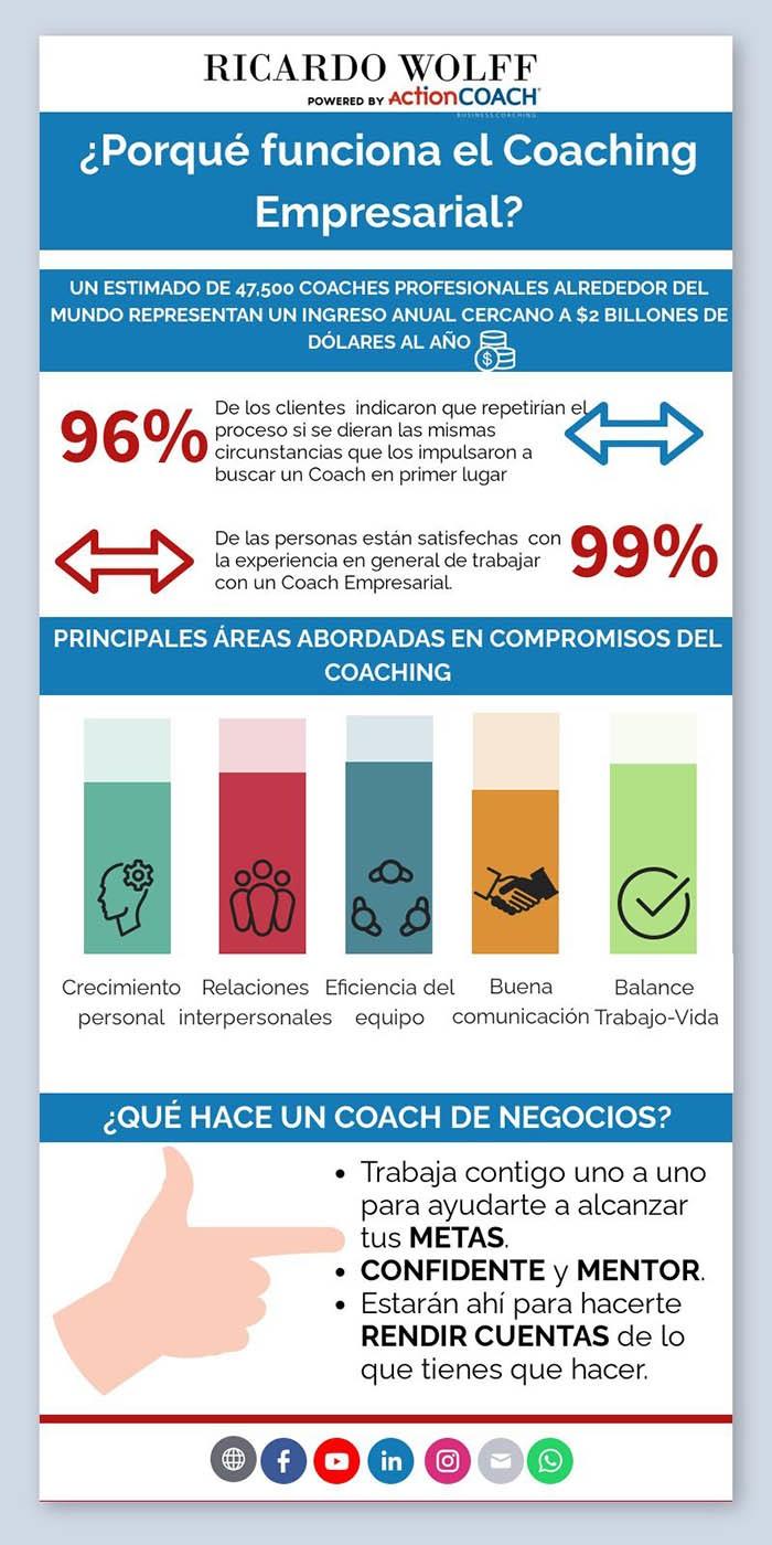 El coaching empresarial de ActionCoach funciona
