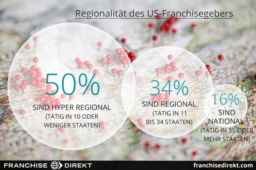 Regionalität des US-Franchisegebers