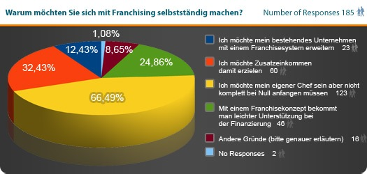 Statistik Gründe für Selbständigkeit.jpg