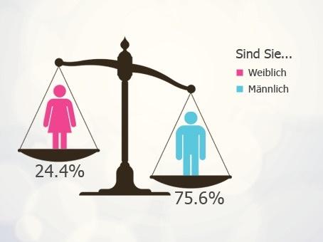 Männer gründen weit häufiger als Frauen.