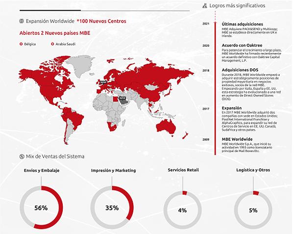 Datos facturación 2020 MBE worldwide
