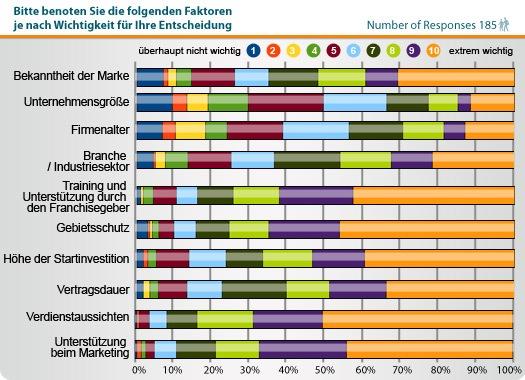 Statistik Faktoren Entscheidungsfindung Franchising.jpg