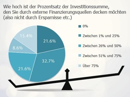 Die meisten Franchisegründer bevorzugen eine niedrige Fremdkapitalquote.