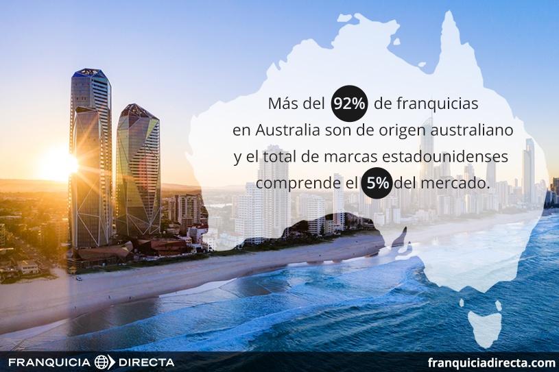 Mercado de la franquicia australiana Top 100 del 2020