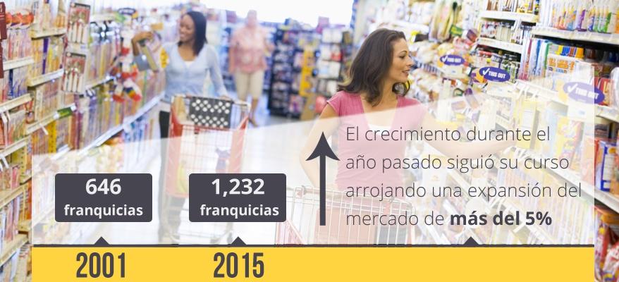 02a580788c1af Informe sobre Tendencias en Franquicias 2017 - Estudios sobre ...