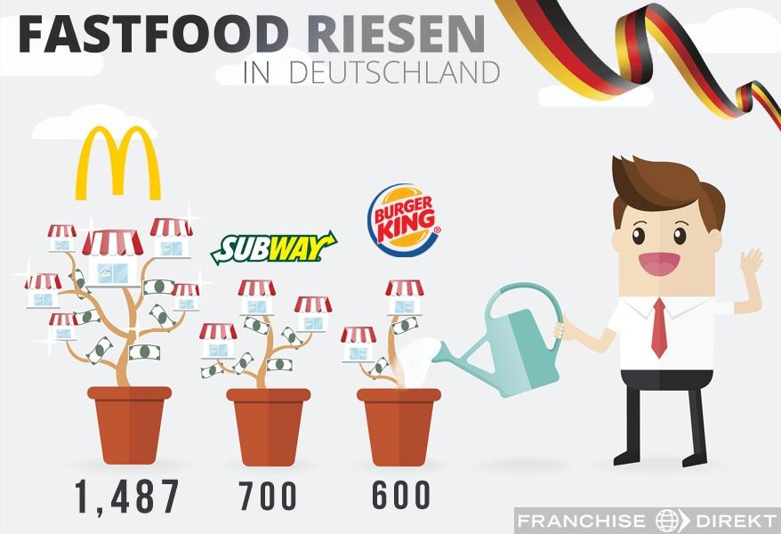 Fastfood riesen in Deutschland, McDonalds, Subway, Burger King