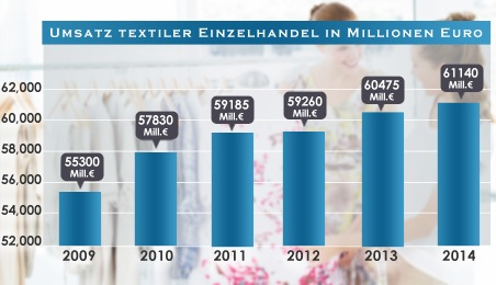 Umsatz textiler Einzelhandel-1