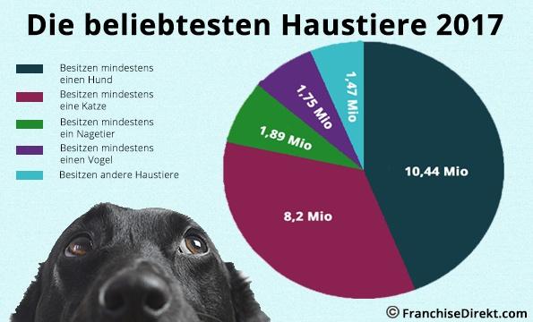 Erfolg mit Franchising im Tier- und Zoobedarf | FranchiseDirekt.com