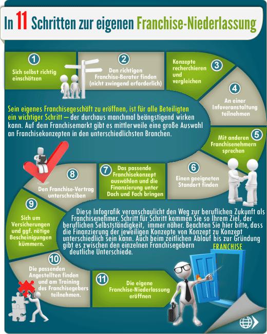 11 Schritte zur eigenen Franchise.png