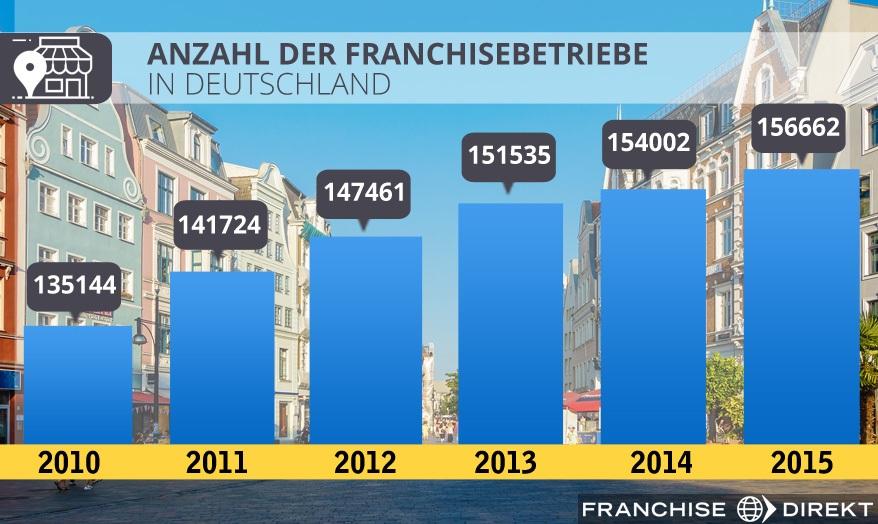 Anzahl der franchisebetriebe in deutschland-1