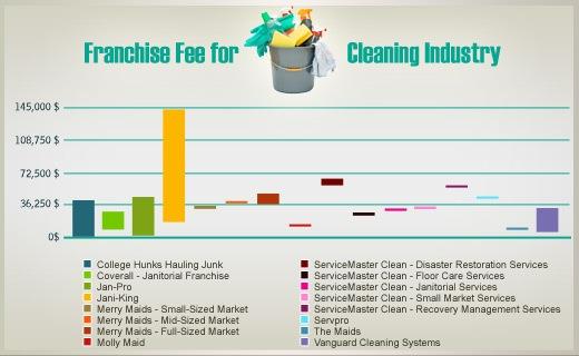 Franchise Industry Comparison | FranchiseDirect com