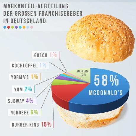 Markanteil-Verteilung der großen Franchisegeber in  Deutschland-1