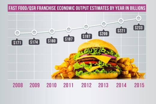 Fast Food in the United Kingdom