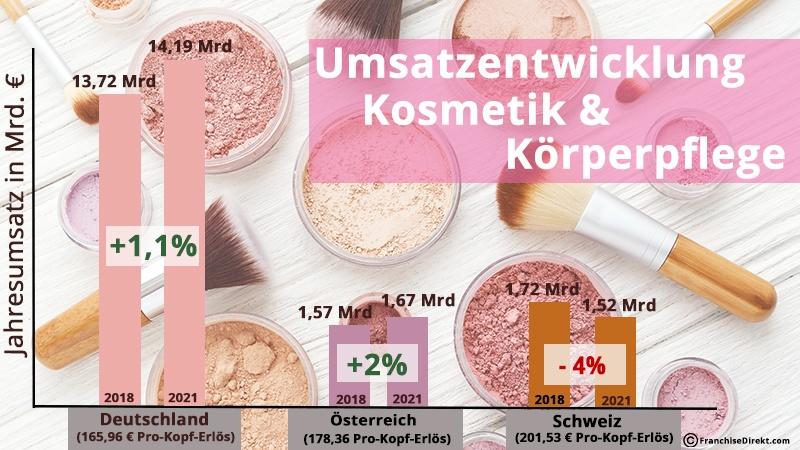Umsatzentwicklung Kosmetikmarkt DACH   FranchiseDirekt.com