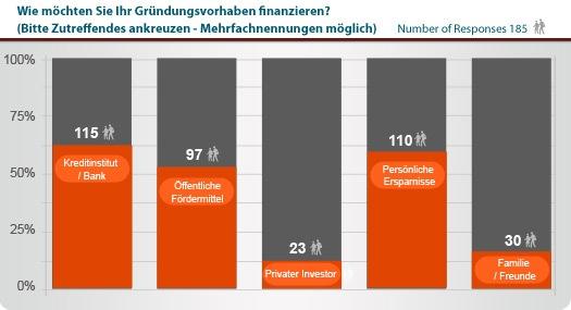 Statistik Franchsing-Finanzierungsmittel.jpg