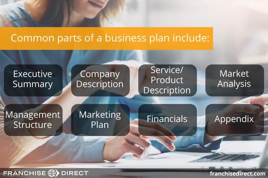 Business plan buying franchise
