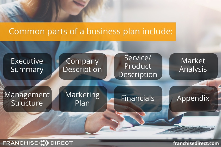 Creating a Business Plan for Your Franchise | FranchiseDirect com
