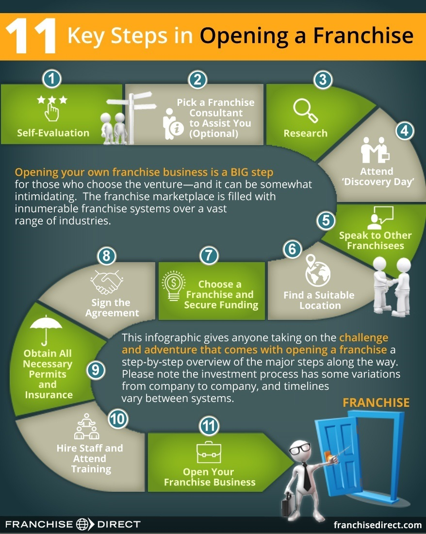 11 Key Steps In Opening A Franchise Franchisedirect
