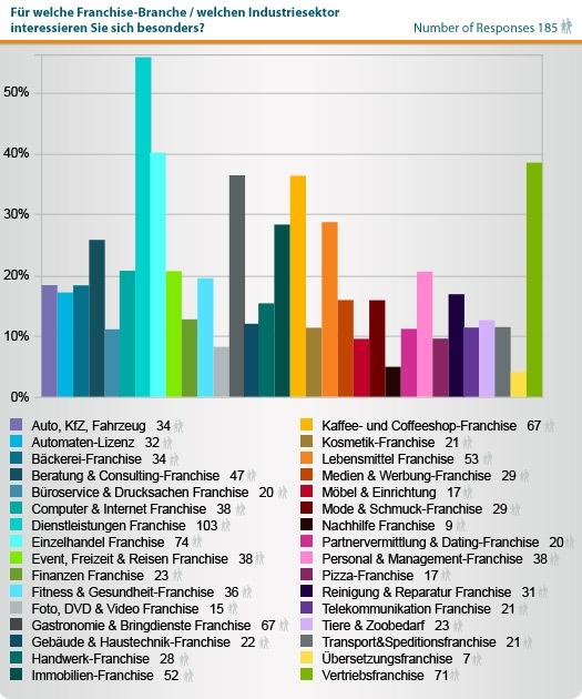 Statistik Franchise-Industrien.jpg