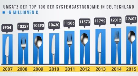 umsatz DER TOP 100 DER SYSTEMGASTRONOMIE in deutschland-1