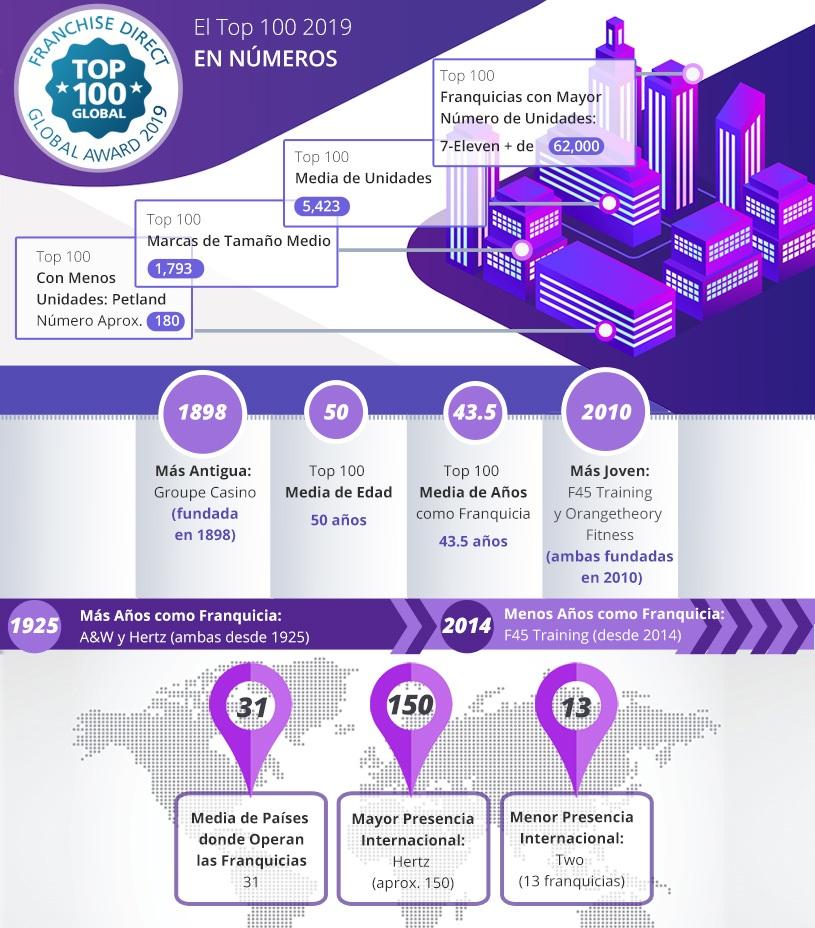 Top 100 2019 articulo 1 infografico Mx y LT