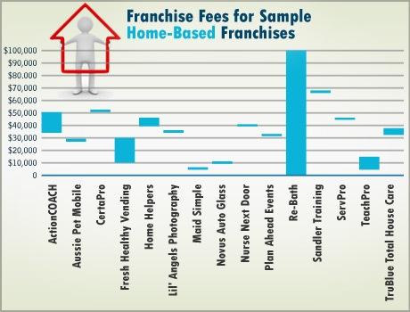 Home-Based Franchise Industry Report 2012 | FranchiseDirect com