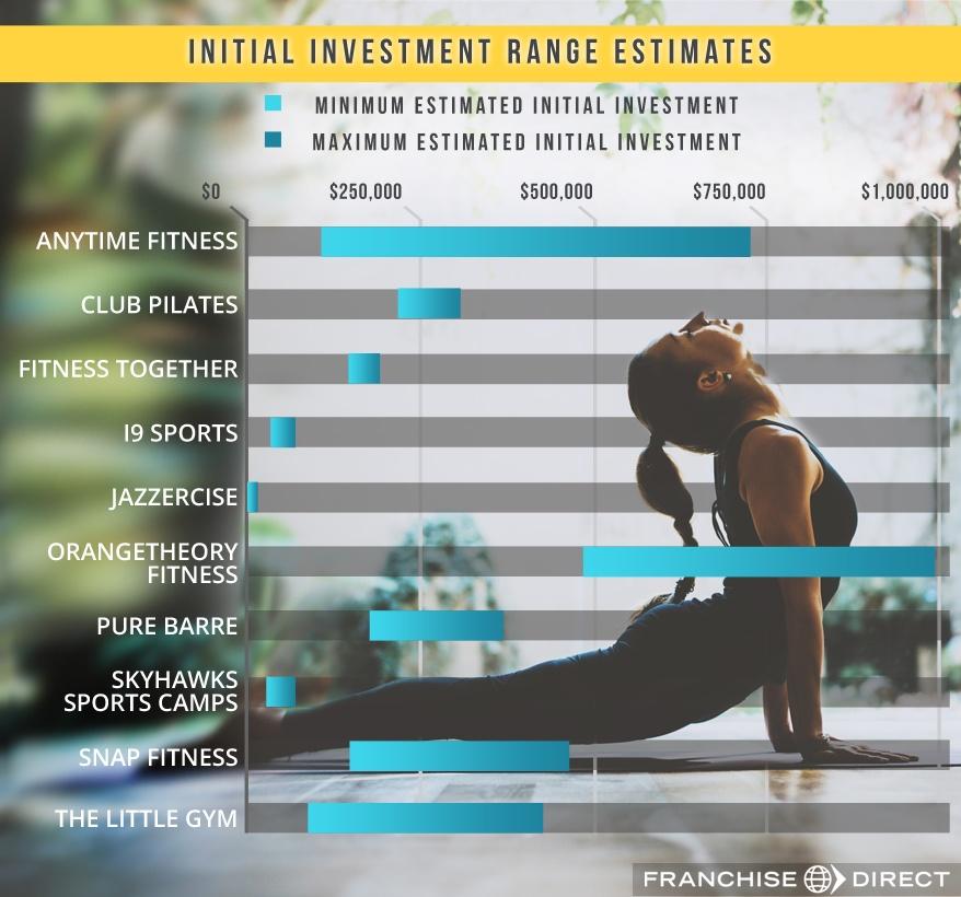 Fitness Franchise Industry Report 2018   FranchiseDirect com