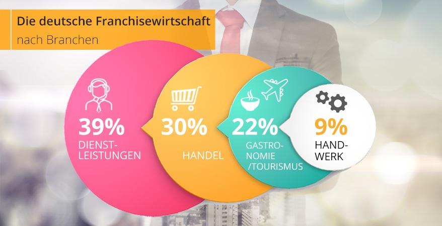 Die deutsche Franchise-Wirtschaft nach Branchen | FranchiseDirekt.com