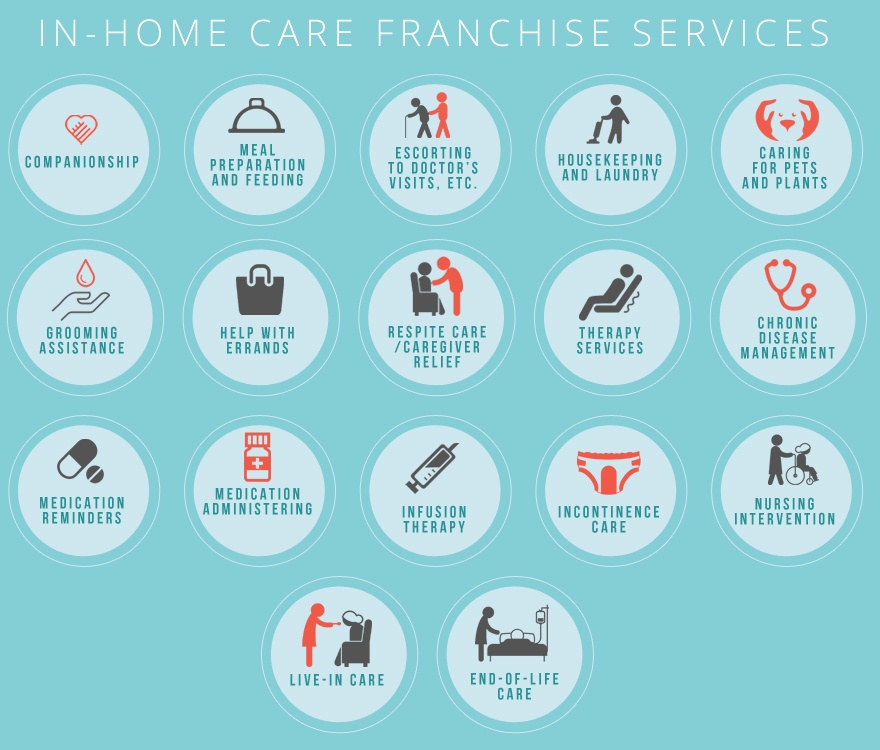 Home and Senior Care Franchise Report 2018 | FranchiseDirect com