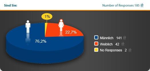 Statistik Verhältnis Franchisenehmer/Franchisenehmerinnen.jpg