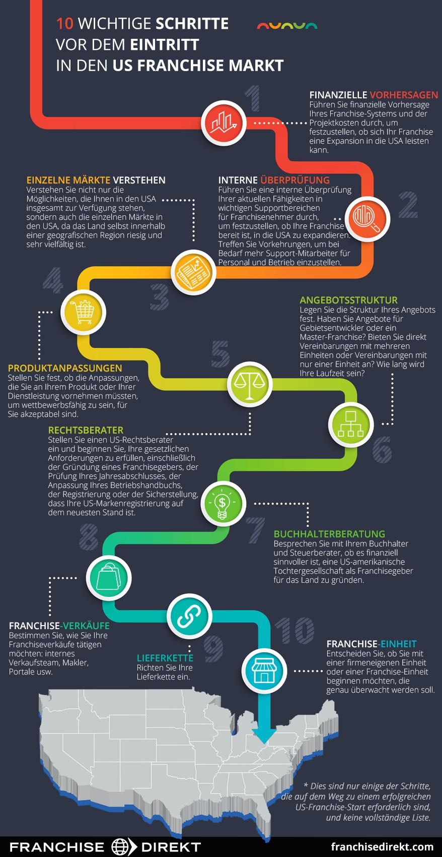 10 wichtigsten Schritte