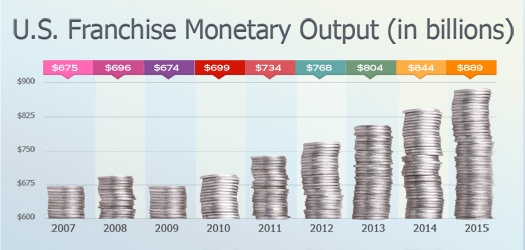 U.S. Franchise Monetary Output (in billions)-1