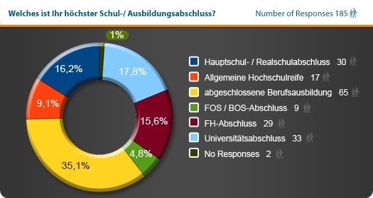Statistik Ausbildung Franchiseinteressierte.jpg