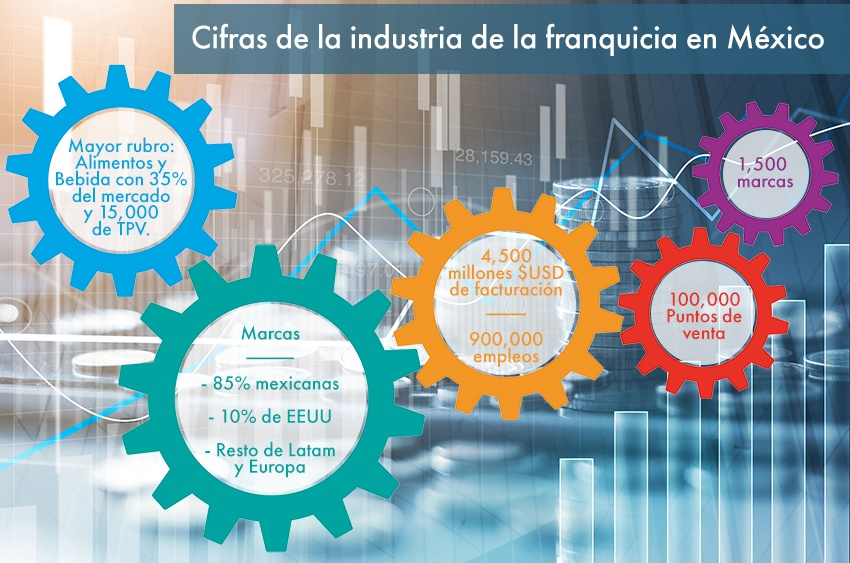 Cifras de las industria de la franquicia en México