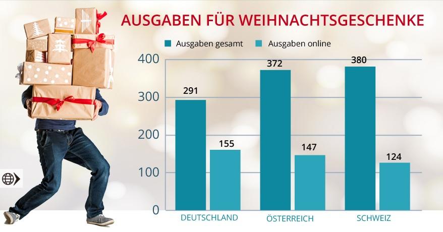Gesamtausgaben zu Weihnachten in DACH | FranchiseDirekt.com