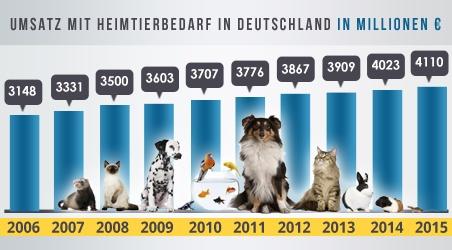 Franchise-Marktstudie Tierbedarf-1