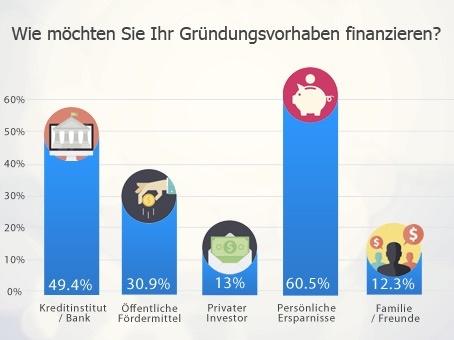 Mehr als 60% der Gründer möchten Ihre Gründung aus persönlichen Ersparnissen finanzieren.