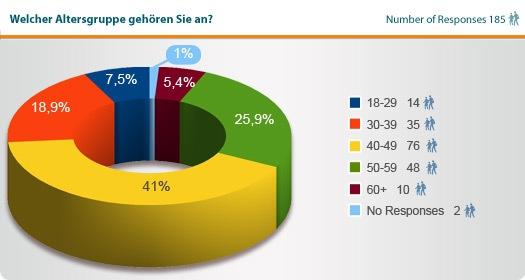Statistik Alterszugehörigkeit Franchiseinteressierte.jpg