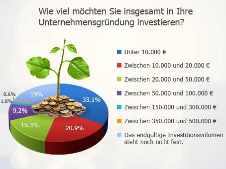 Franchisekonzepte mit geringerer Investitionssumme sind am Interessantesten.